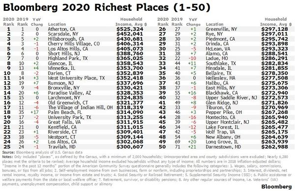relates to In America's Richest Town, $500k a Year Is Now Below Average