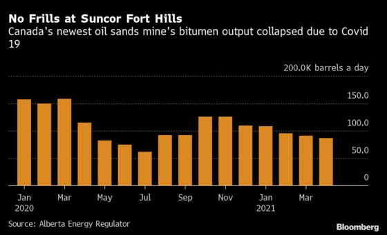 Suncor Cuts Fort Hills Output Guidance Amid Mine Instability
