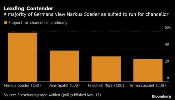 Contender to Lead Merkel's Party Opens Door to Soeder Candidacy