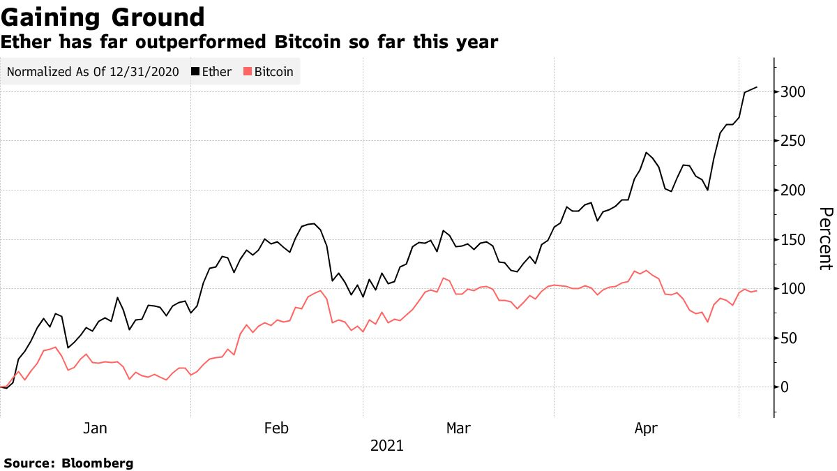 Ether has far outperformed Bitcoin so far this year