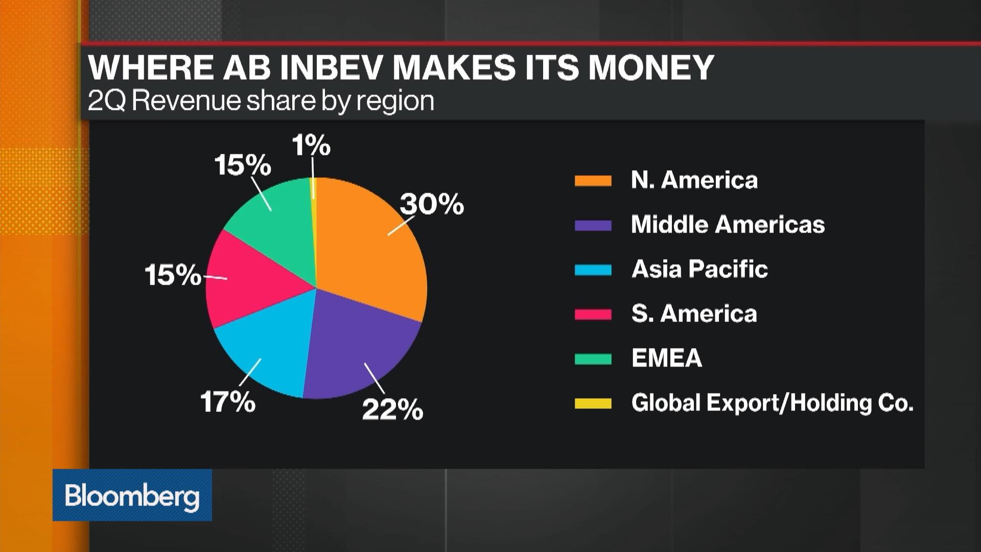 AB InBev Seeks Up to $4.85B in Hong Kong IPO