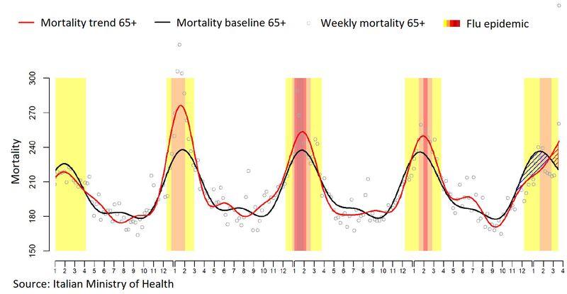 Italy Mortality 65+