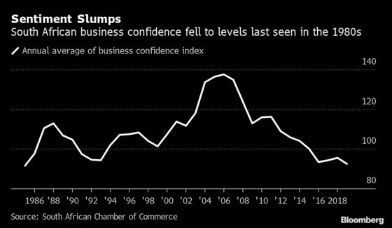 S. Africa Business Confidence Fell to Three-Decade Low in 2019