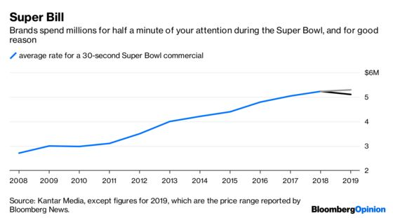 Behold the Power of a Super Bowl Ad