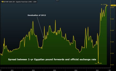 The spread between Egyptian pound forward contracts and the official exchange rate is more than twice that on the eve of the 2012 devaluation.