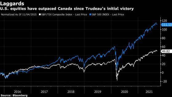 Banks, Energy Shares May Move as Canada Votes: Investors' Guide