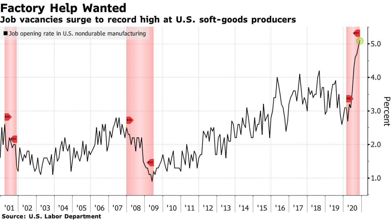 Job vacancies surge to record high at U.S. soft-goods producers