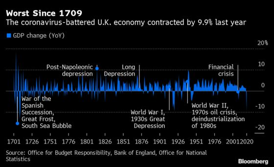 U.K. Economy Caps Worst Year Since 1709 With a Surprising Surge