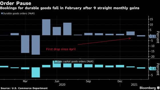 U.S. Durable Goods Orders Decrease for First Time Since April