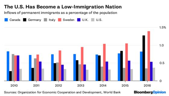 The U.S. Is a Low-Immigration Nation