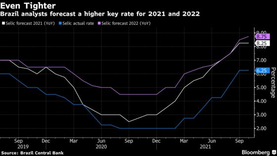 Brazil Central Bank Director Says Rate Hike Pace Can Change