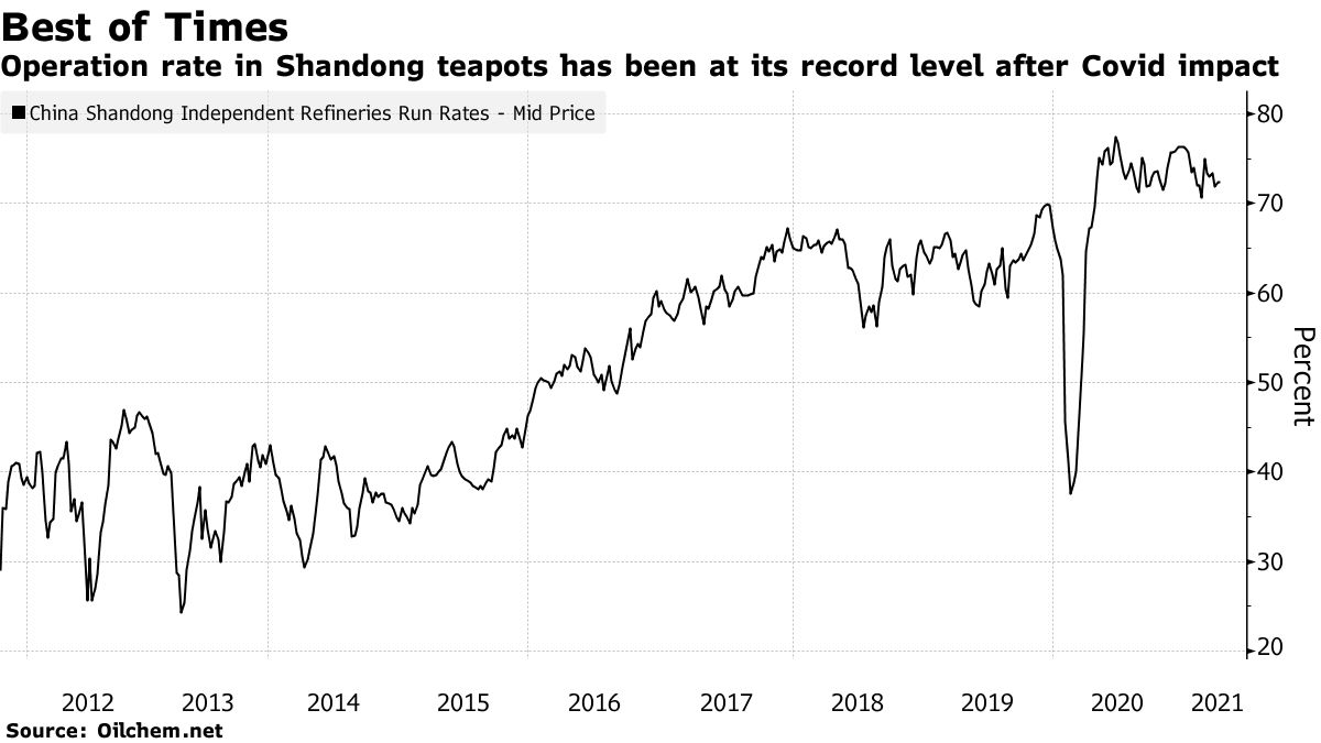 Operation rate in Shandong teapots has been at its record level after Covid impact