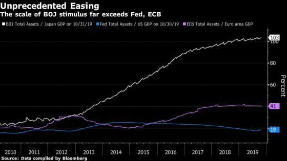 Kuroda Says BOJ Policy Gives Fiscal Spending More Power