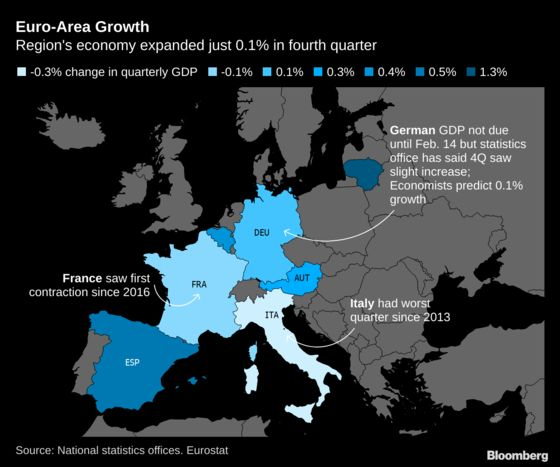 France, Italy Drag Euro-Area Economy to Worst Quarter Since 2013