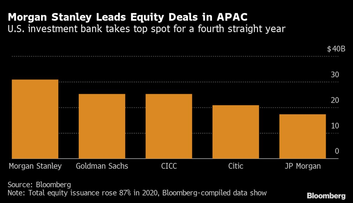 Morgan Stanley, Goldman Lead Bonus Bounces for Bankers in Asia