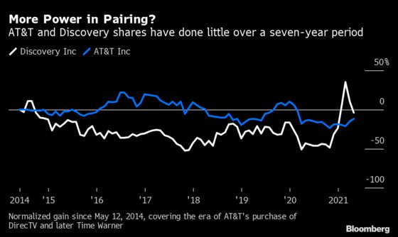 AT&T-Discovery Deal Is More Evidence Media, Telecom Don't Mix