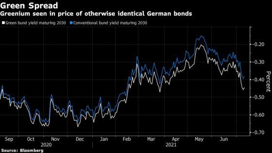 EU's Gold Standard in Green Will Command Biggest Debt Premiums