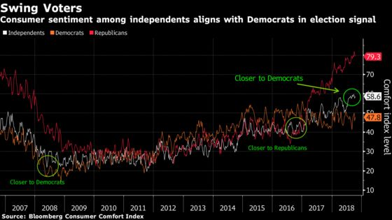 Independents Align With Democrats on Economy in Threat to GOP