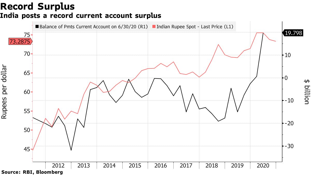 India posts a record current account surplus