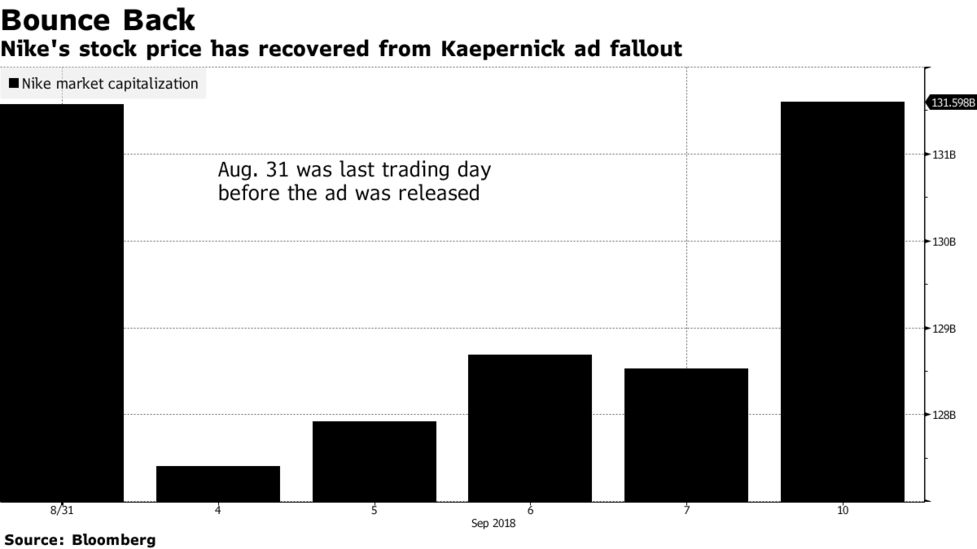 80832c51fdbbd Nike Stock Regains Ground After Kaepernick Ad Controversy - Bloomberg