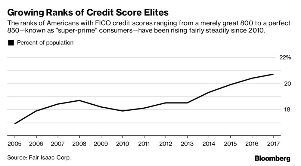 Relates To How More Americans Are Getting A Perfect Credit Score