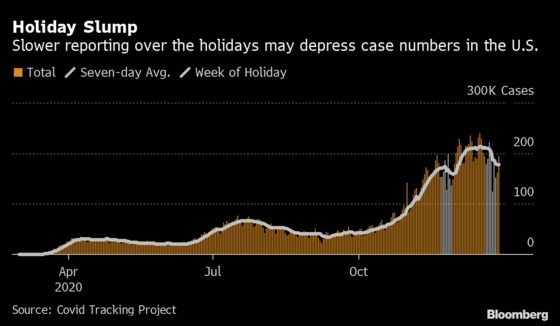 U.S. Holiday Travel Impact May Take Weeks to Show in Covid Data