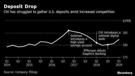 Citi Wants to Bring Credit Card Perks Like Miles to Bank Accounts