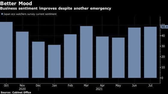 Mood Among Japan Merchants Edges Up Amid Olympic Spending