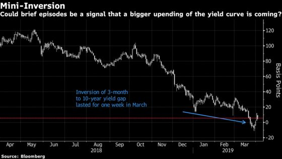 This Time Is Different for the Yield Curve? They Said That Last Time