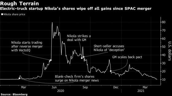 Nikola's Stock Selloff Accelerates as Shares Fall Below $10