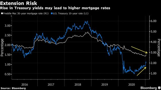 Normally Trouble, Refinancings Are Boosting Some Mortgage Bonds