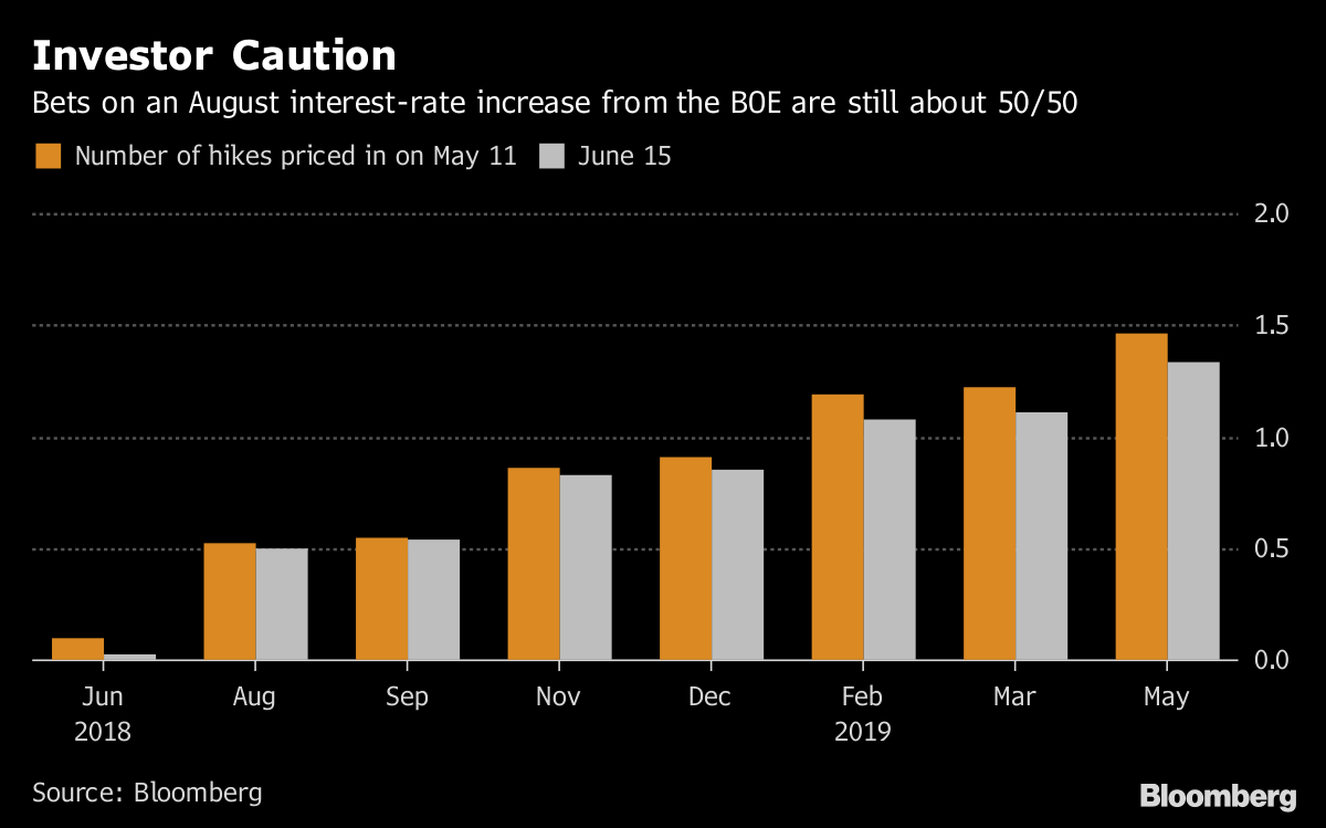 Economists Are Slowly Losing Faith in an August BOE Rate Hike