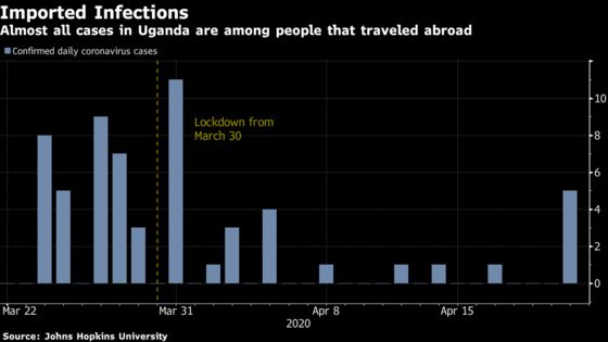 Lockdowns Are Helping Several African Nations Flatten the Curve