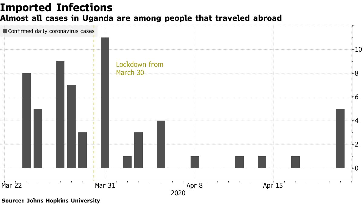 Almost all cases in Uganda are among people that traveled abroad