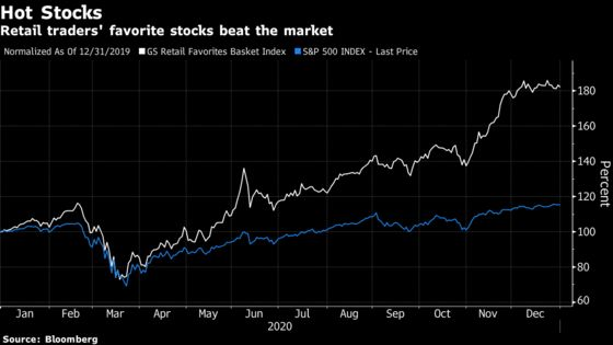 Day Traders Put Stamp on Market With Unprecedented Stock Frenzy