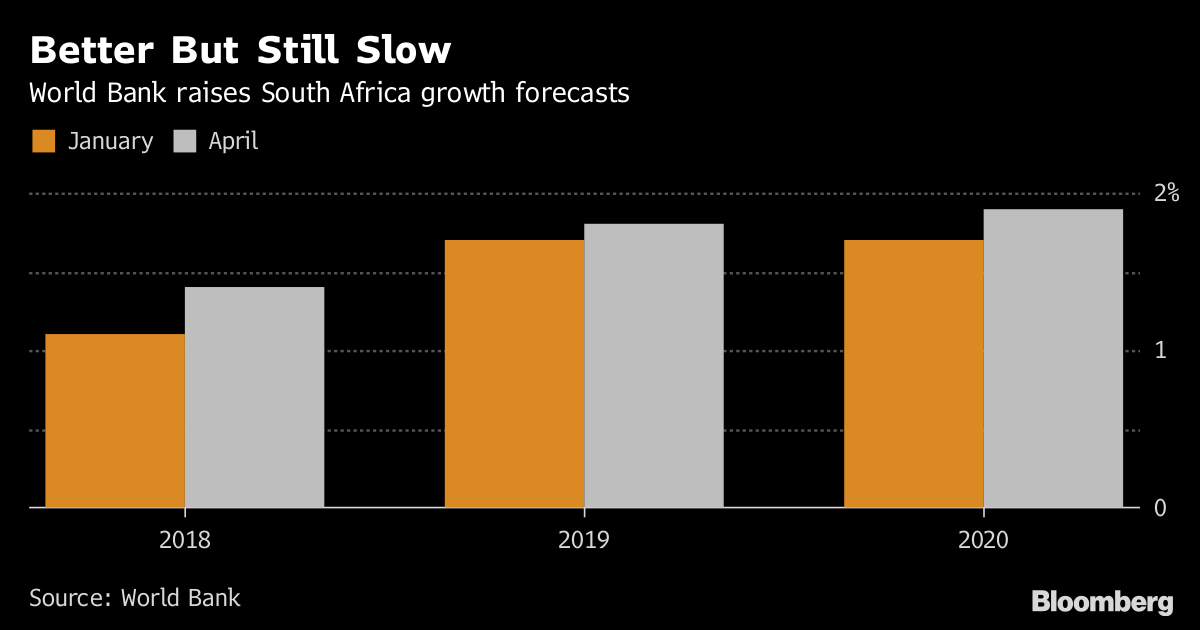 World Bank cuts Zambia growth forecasts