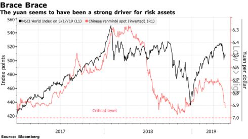 The yuan seems to have been a strong driver for risk assets