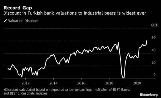 Turkey Bank Stocks Sink to Record Discount Amid Foreign Exit