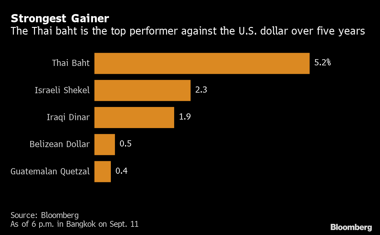 World Beating Currency A Major Challenge For Thailand S
