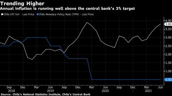 Chile Set to Become Latest to Raise Rates: Decision Day Guide