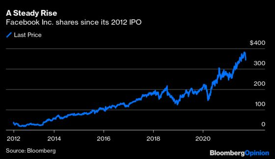 Facebook Is Entering an Age of Uncertainty for Its Investors