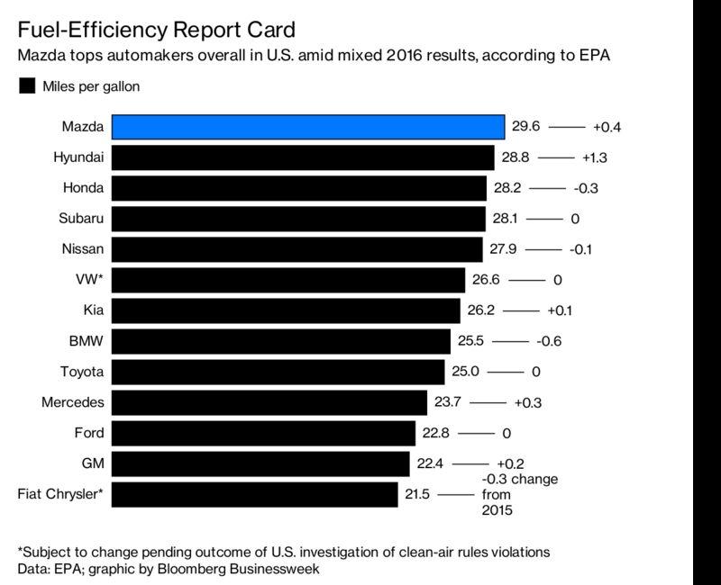 Asia Automakers Top Fuel-Efficiency Ranks in U.S. Report - Bloomberg