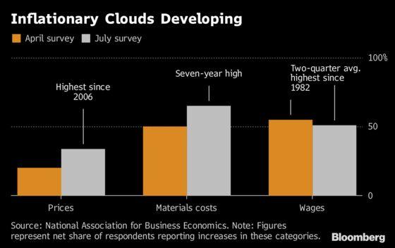 U.S. Firms Still Upbeat Amid Crosswinds From Trade War, Tax Cuts