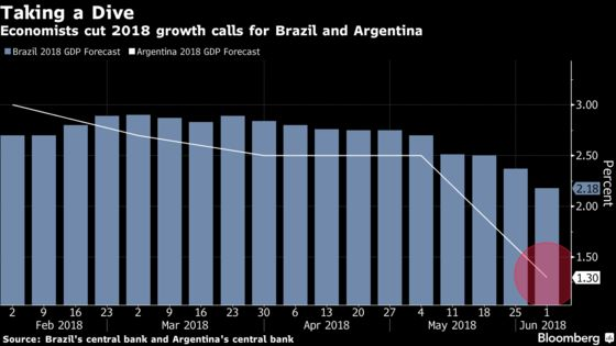 South American Economies Dive South as Growth Outlook Dims