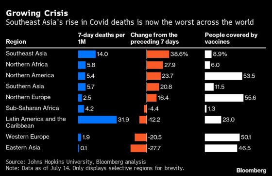 Delta Engulfs Southeast Asia With Fastest-Growing Deaths