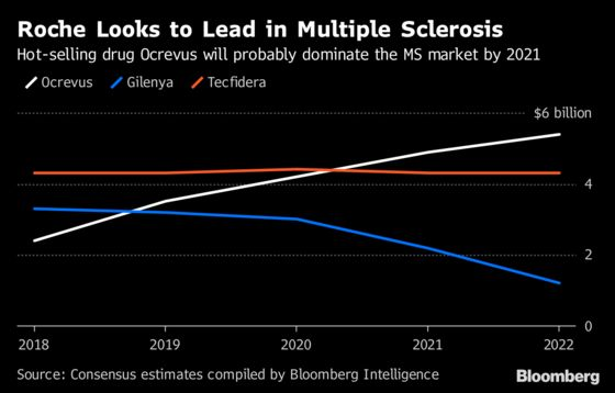 Roche Turns to AppinFight Against Multiple Sclerosis
