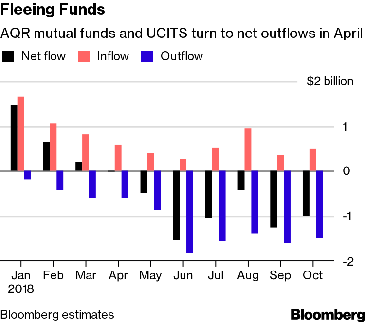 Quants Face Crisis of Confidence, Cliff Asness Plays Defense - Bloomberg