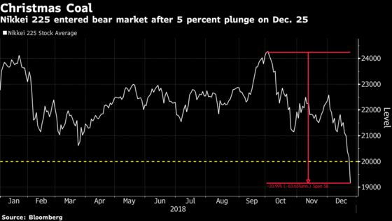 Nikkei 225's Christmas Plunge Has Traders Bracing for More Pain