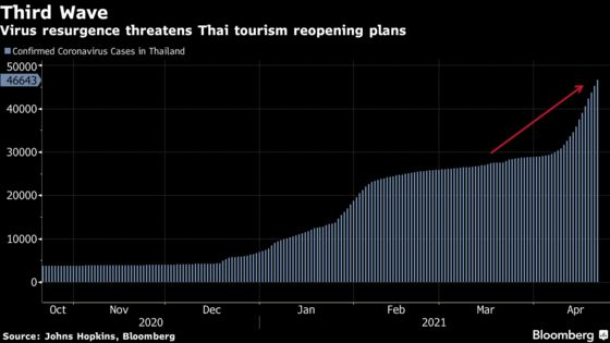 Thailand Aims to Boost Vaccines by 50% So It Can Reopen for Tourists