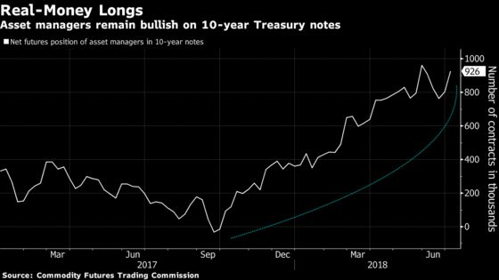 Treasury Short Bets May Be on Borrowed Time